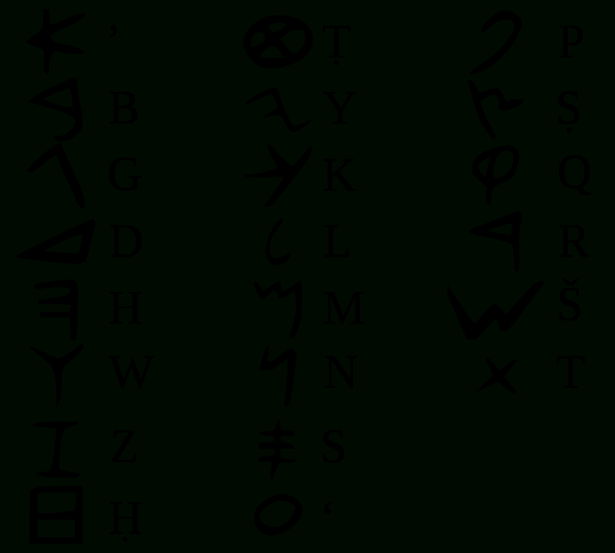 Phoenician Alphabet - Wikipedia à L Alphabet Minuscule
