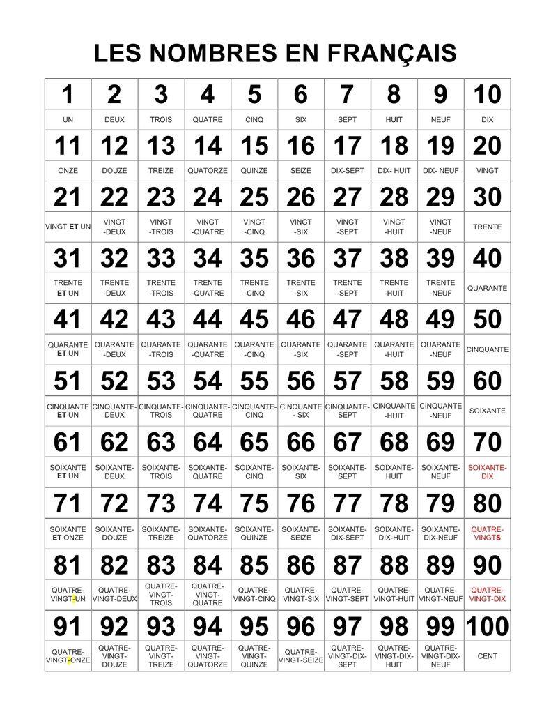 Pour Apprendre Les Nombres De Zéro À Cent À L'oral Et À L concernant Jeux Pour Apprendre Les Chiffres En Francais