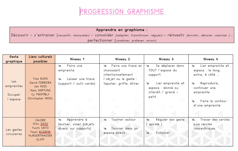 Progression Et Programmations En Graphisme Décoratif - Del concernant Graphisme Moyenne Section Les Ponts