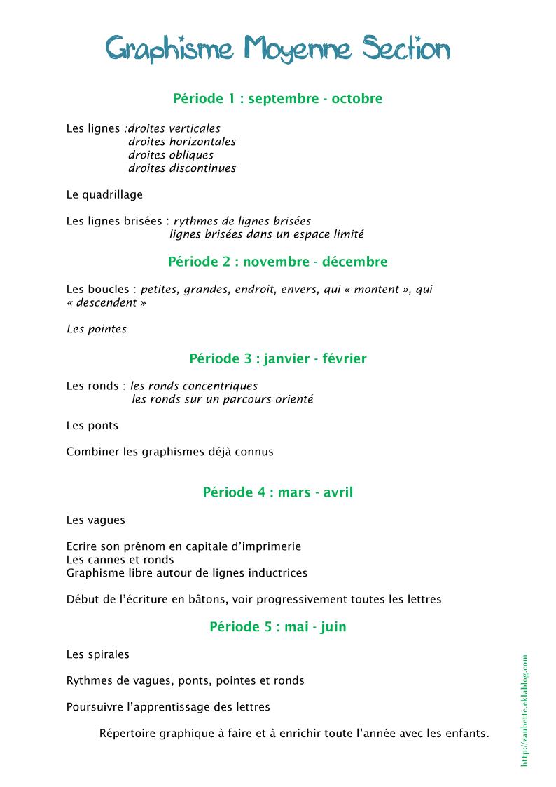 Progression Graphisme Ms - Zaubette avec Écriture En Moyenne Section