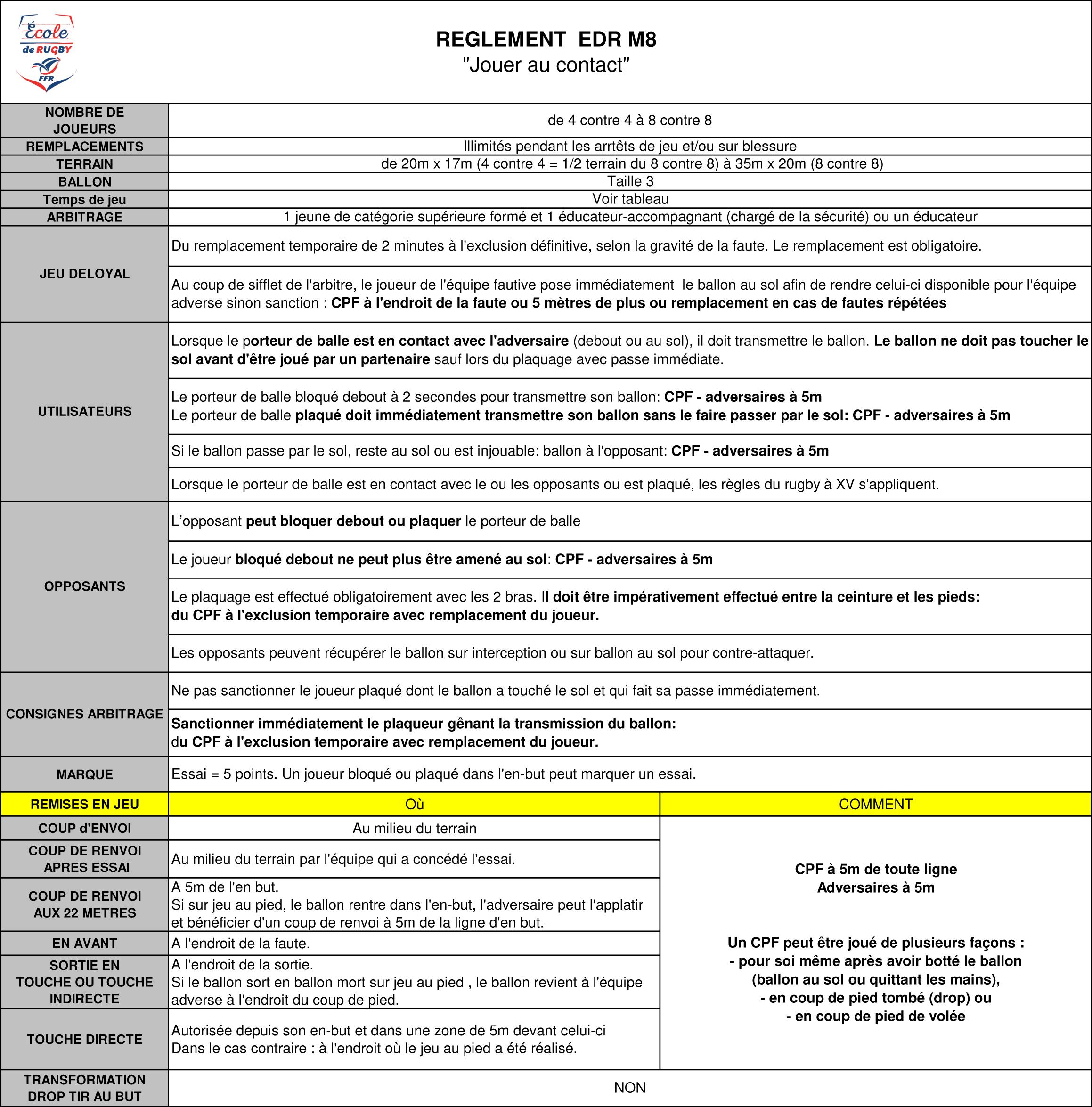 """Règles Du Jeu Du """"rugby À Contacts Aménagés"""" : M8 Et M10 dedans Jeux En Ligne 8 Ans"""