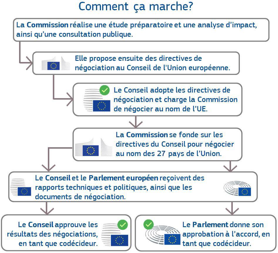 Réunions Et Documents - Commerce - Commission Européenne destiné Nom Des Pays De L Union Européenne