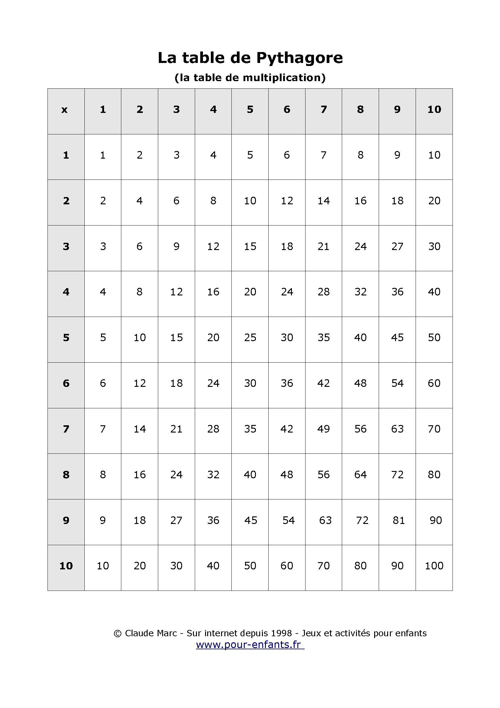 Table De Pythagore À Imprimer Table Vierge Tables De pour Exercice De Ce2 Gratuit