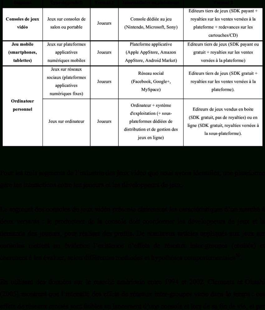 Tableau 1 : Différentes Plateformes De Jeu Vidéo | Download concernant Definition Mot Fleches Gratuit