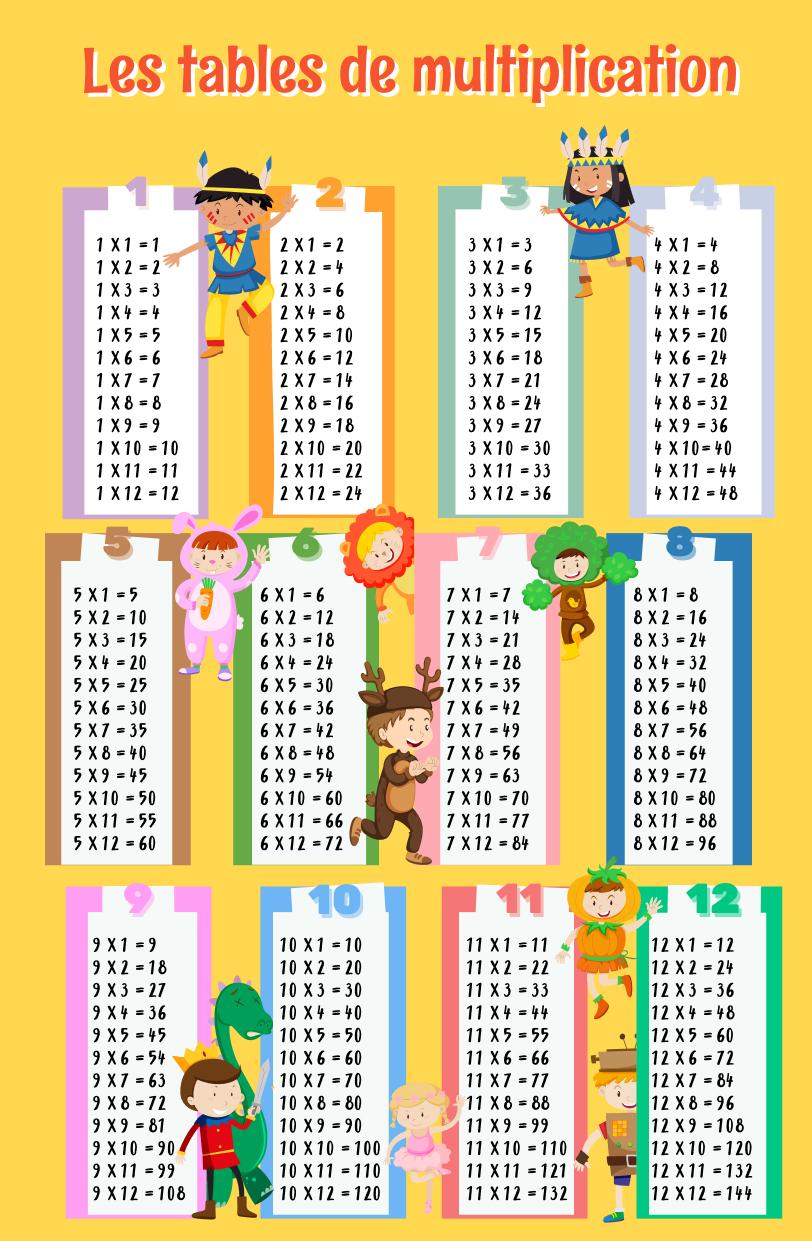 Tables De Multiplication serapportantà Tables Multiplication À Imprimer