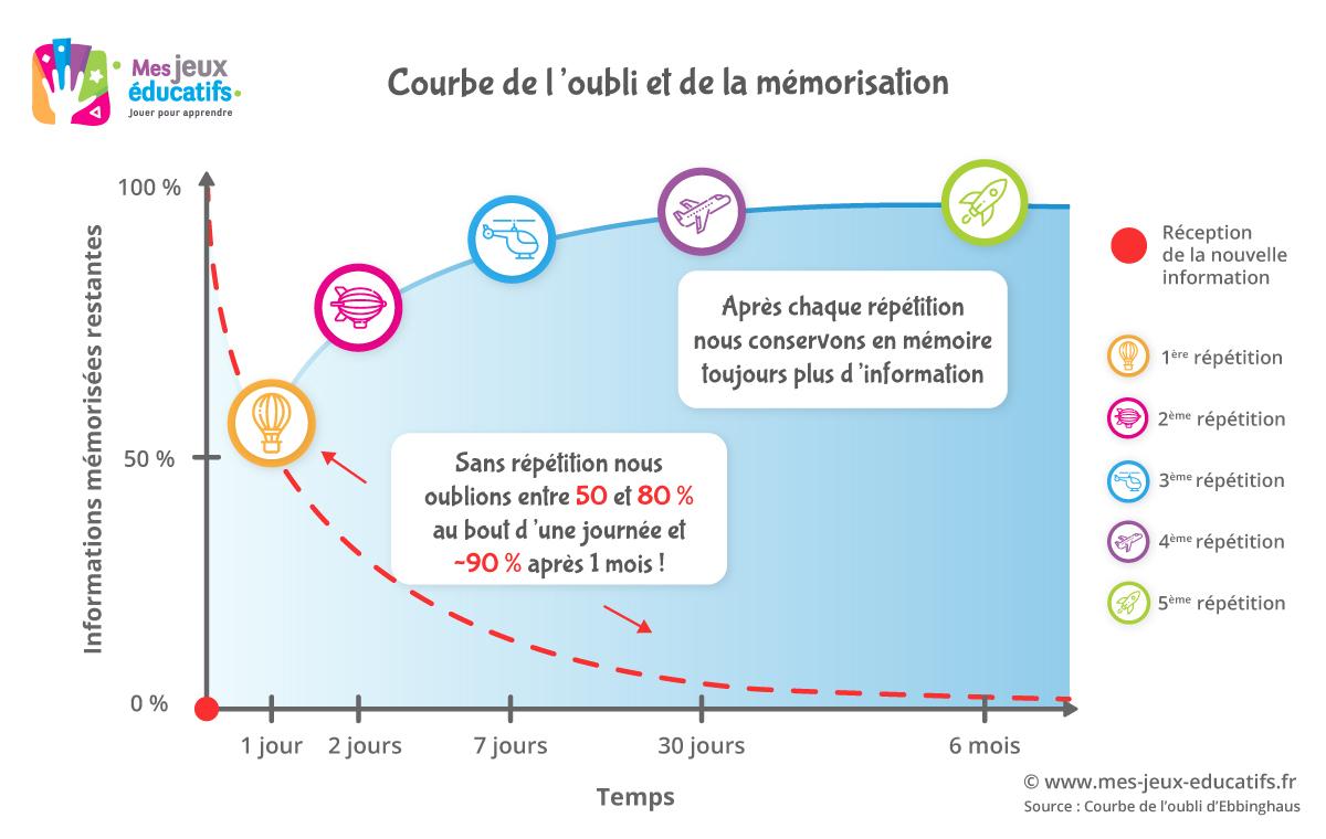 Technique Efficace Pour Une Mémorisation Facile > Mes Jeux dedans Jeux De Mémoire À Imprimer Pour Adultes