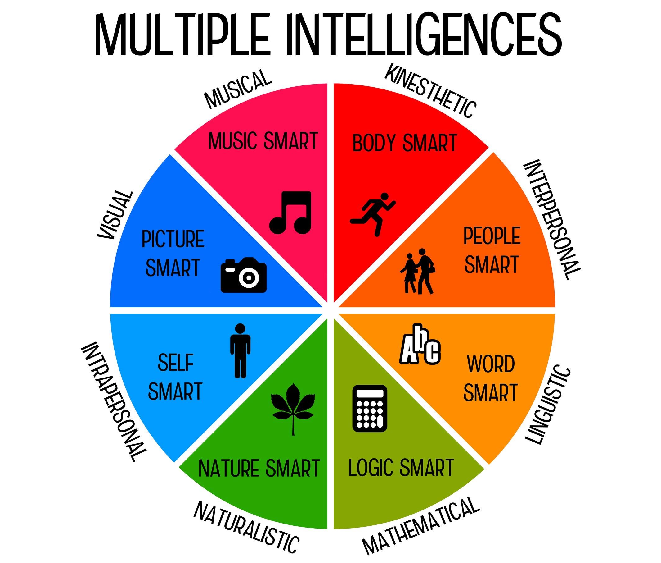 Tests D'intelligence Gratuits - Test De Qi Gratuit | Version intérieur Quiz Logique Gratuit